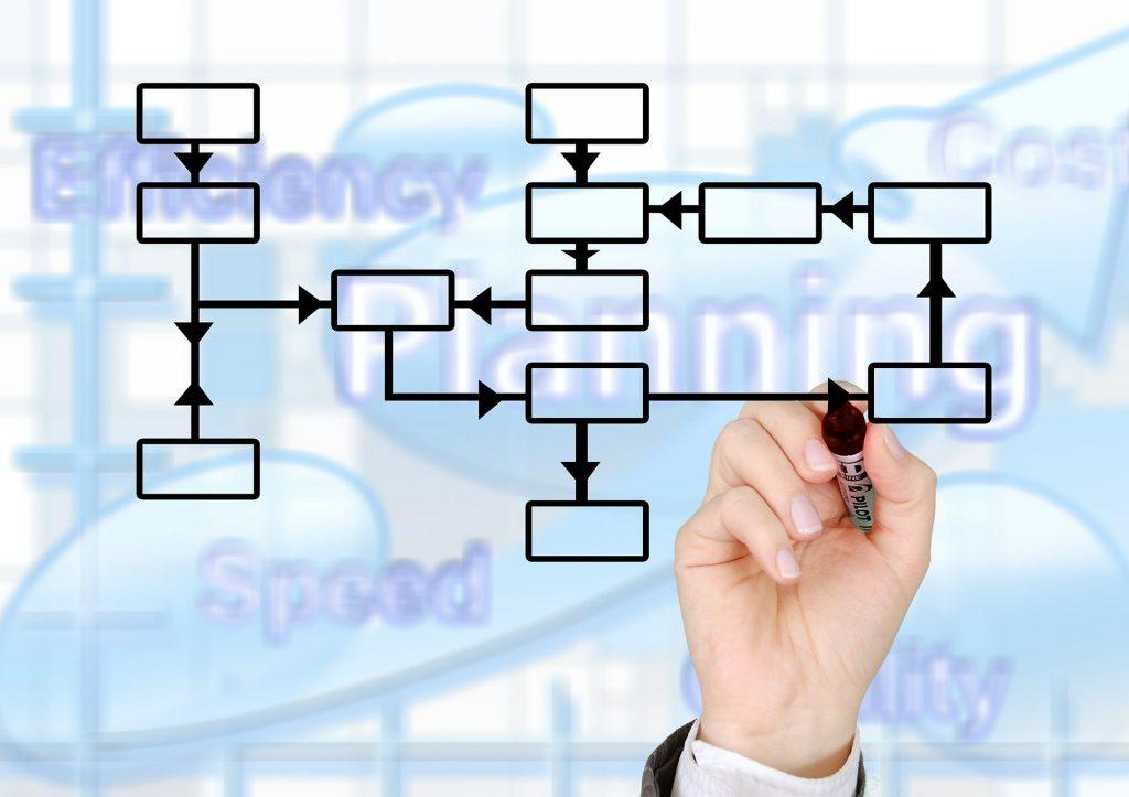 Microsoft Dynamics Sure Step Methodology